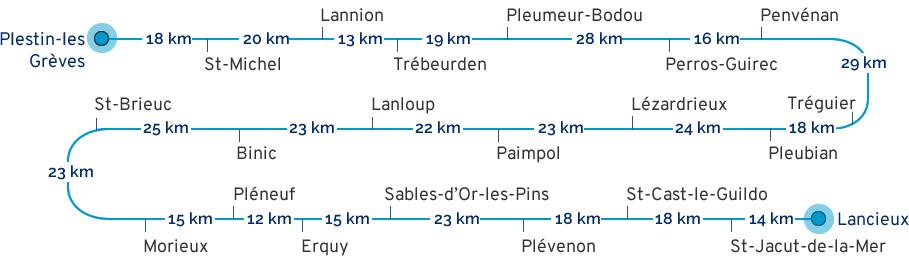Distances étapes Côtes d'Armor